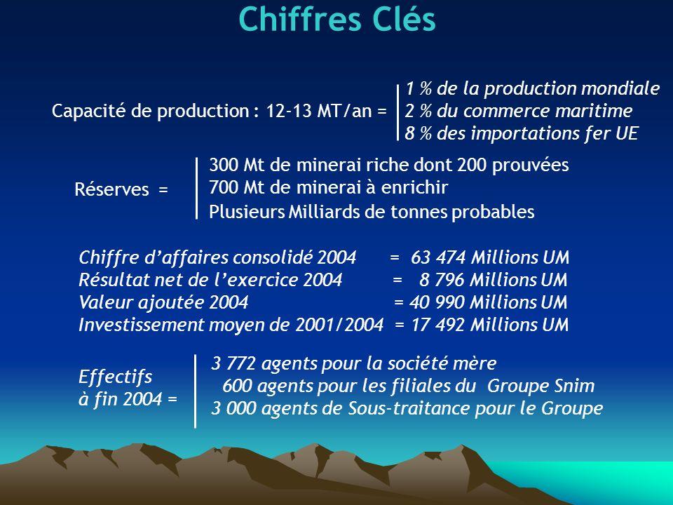 Chiffres Clés 1 % de la production mondiale 2 % du commerce maritime 8 % des importations fer UE Capacité de production : 12-13 MT/an = Réserves = 300