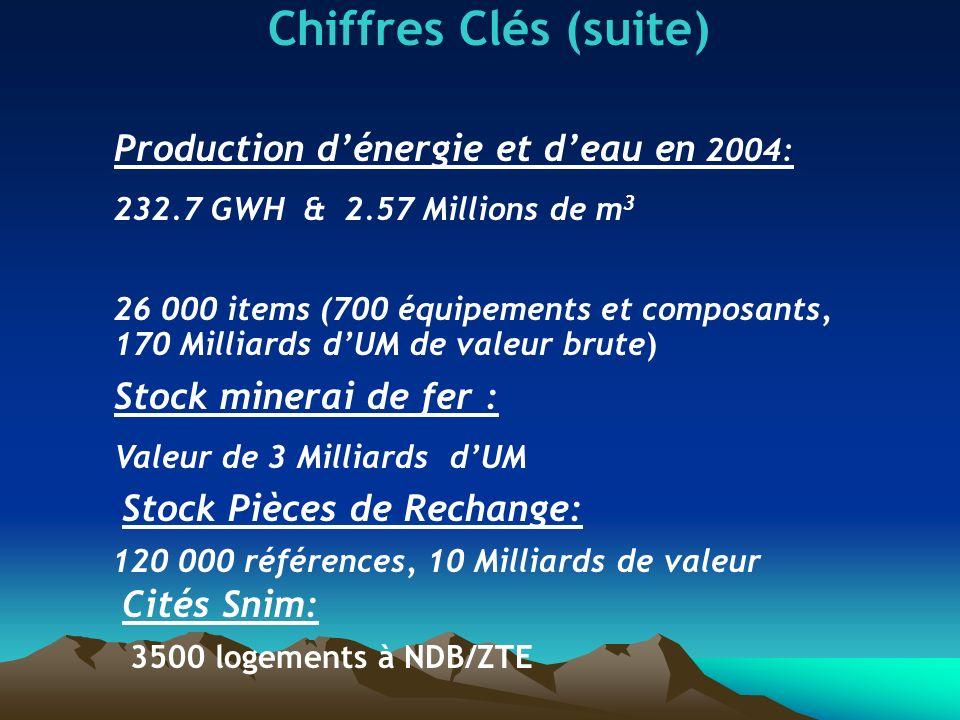 Chiffres Clés (suite) Cités Snim: 3500 logements à NDB/ZTE Stock Pièces de Rechange: 120 000 références, 10 Milliards de valeur Stock minerai de fer :