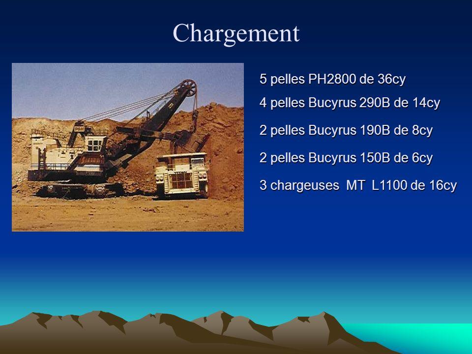 Chargement 5 pelles PH2800 de 36cy 5 pelles PH2800 de 36cy 4 pelles Bucyrus 290B de 14cy 4 pelles Bucyrus 290B de 14cy 2 pelles Bucyrus 190B de 8cy 2