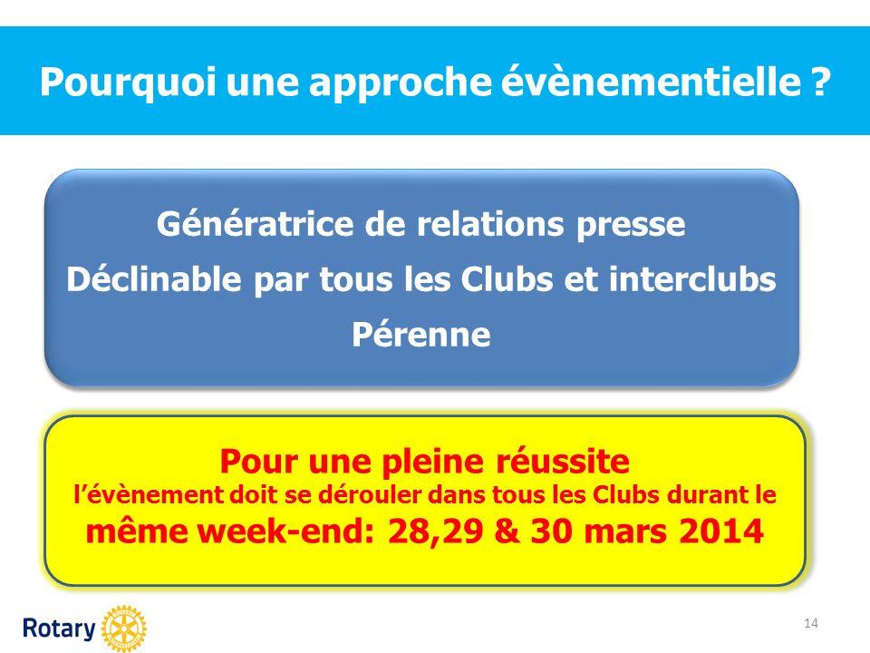 Pourquoi une approche évènementielle ? 14 Génératrice de relations presse Déclinable par tous les Clubs et interclubs Pérenne Génératrice de relations