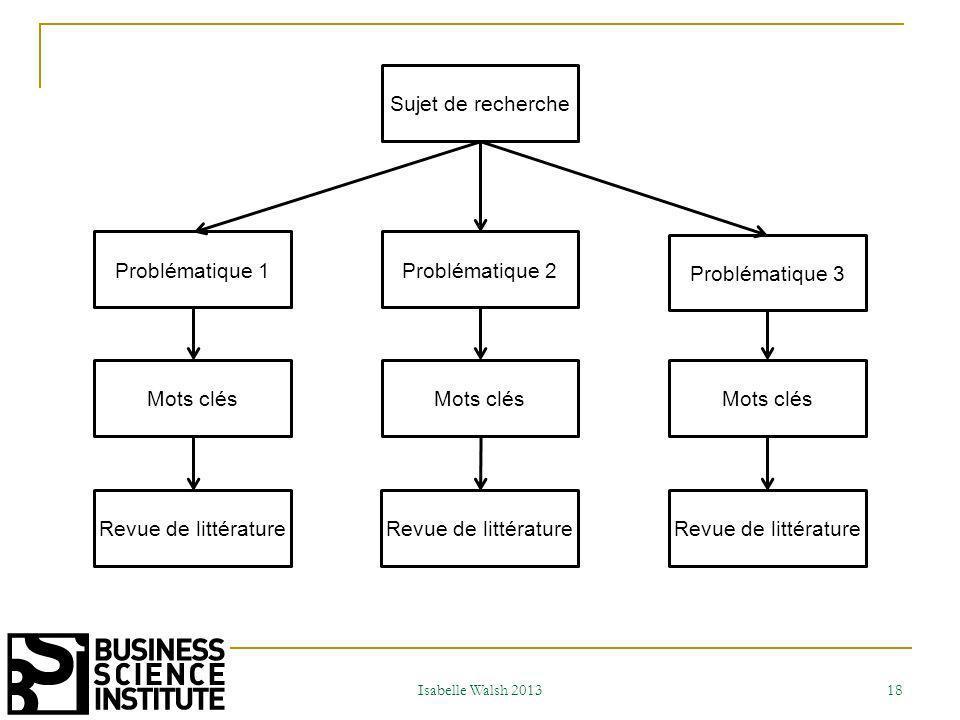 Isabelle Walsh 2013 19 Definition Le pilotageLe projet de thèse Essais Erreurs Incohérences Ajustements Littérature Contacts Mises en cohérence Imprévus