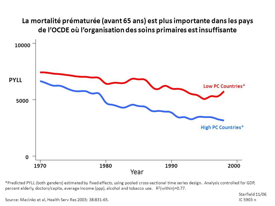 La mortalité prématurée (avant 65 ans) est plus importante dans les pays de lOCDE où lorganisation des soins primaires est insuffisante *Predicted PYL