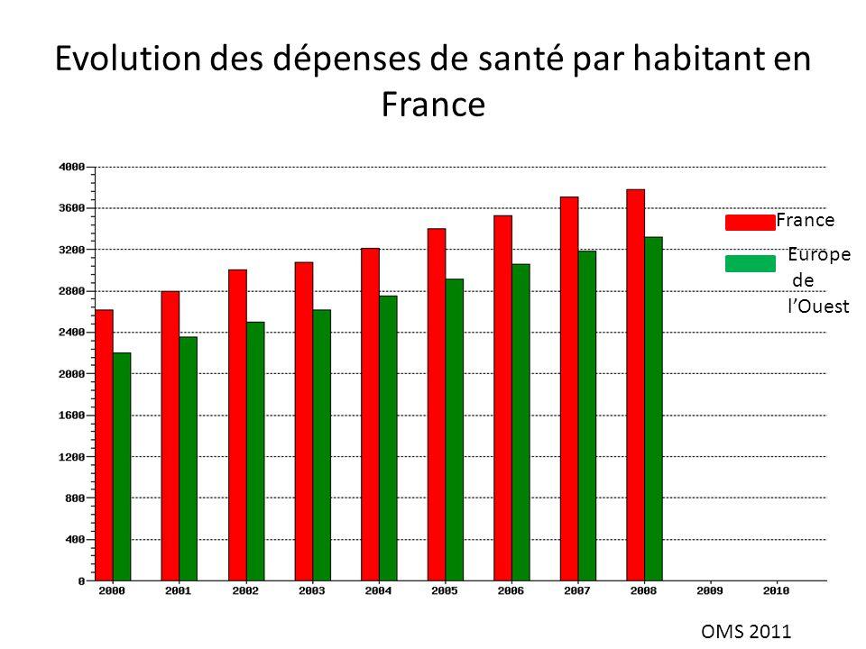 Evolution des dépenses de santé par habitant en France France Europe de lOuest OMS 2011