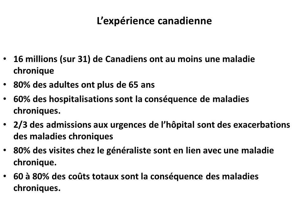 Lexpérience canadienne 16 millions (sur 31) de Canadiens ont au moins une maladie chronique 80% des adultes ont plus de 65 ans 60% des hospitalisation