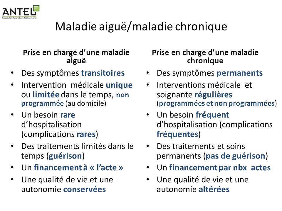 Maladie aiguë/maladie chronique Prise en charge dune maladie aiguë Des symptômes transitoires Intervention médicale unique ou limitée dans le temps, n