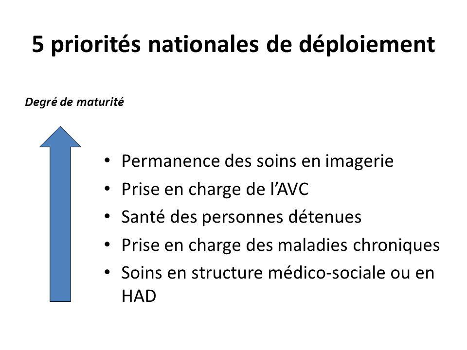 5 priorités nationales de déploiement Permanence des soins en imagerie Prise en charge de lAVC Santé des personnes détenues Prise en charge des maladi
