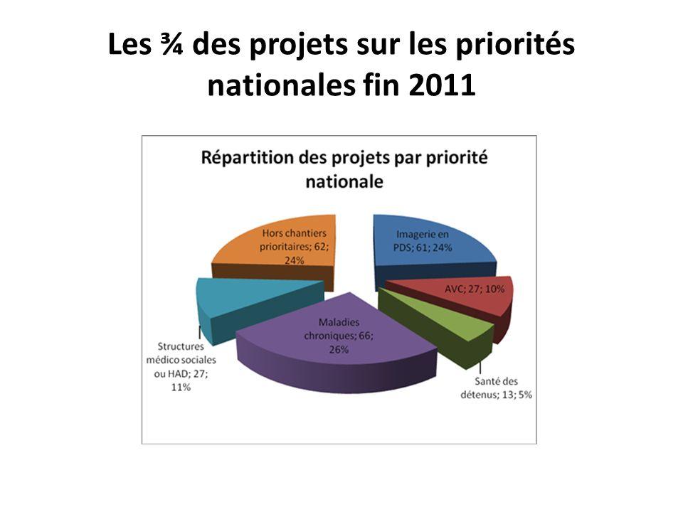 Les ¾ des projets sur les priorités nationales fin 2011