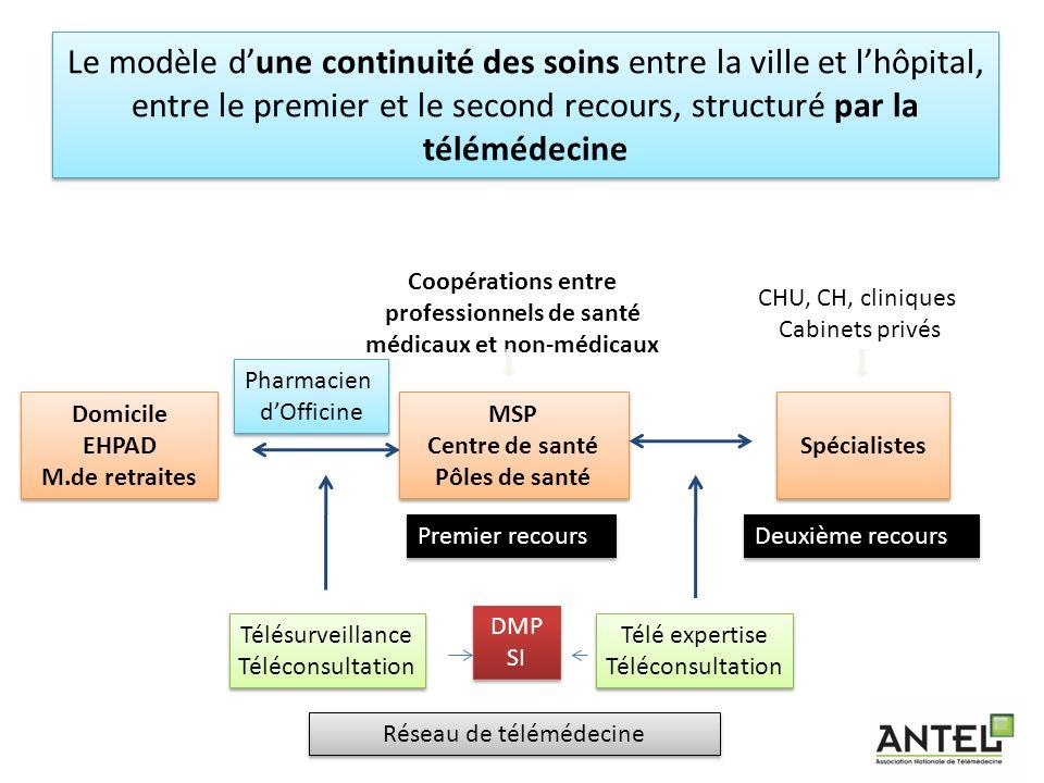 Le modèle dune continuité des soins entre la ville et lhôpital, entre le premier et le second recours, structuré par la télémédecine 26 Domicile EHPAD