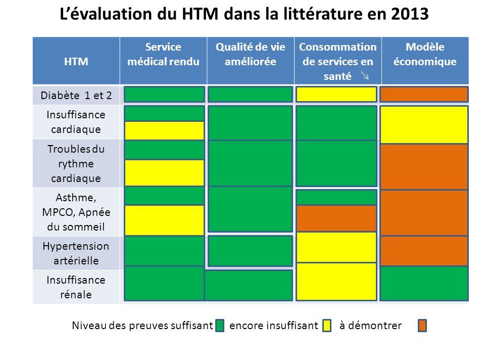Lévaluation du HTM dans la littérature en 2013 HTM Service médical rendu Qualité de vie améliorée Consommation de services en santé Modèle économique