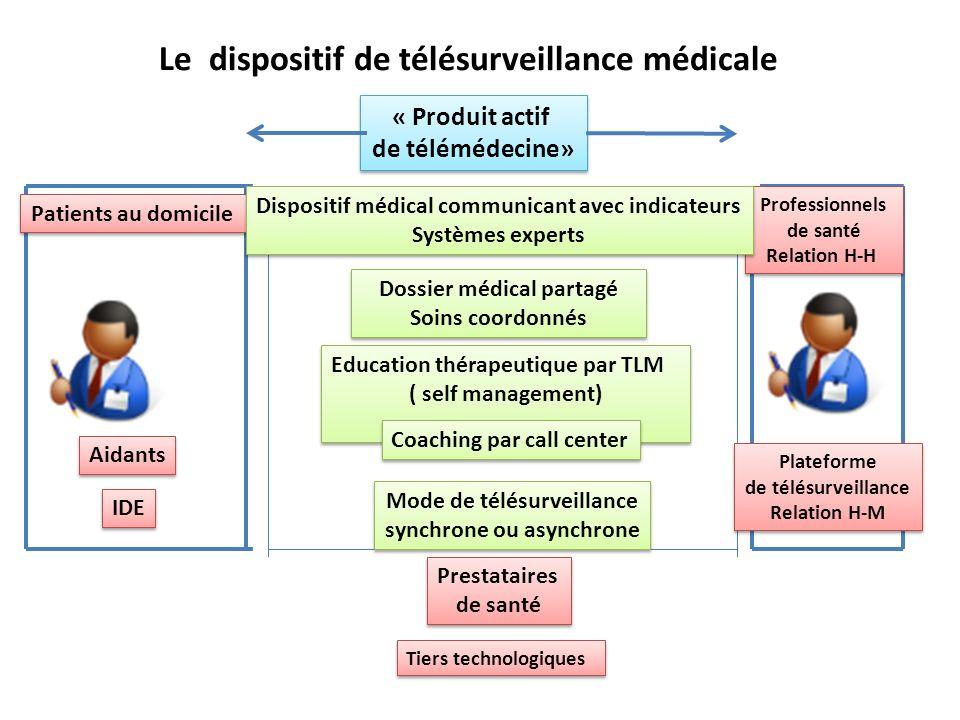 Le dispositif de télésurveillance médicale Patients au domicile Professionnels de santé Relation H-H Professionnels de santé Relation H-H Tiers techno