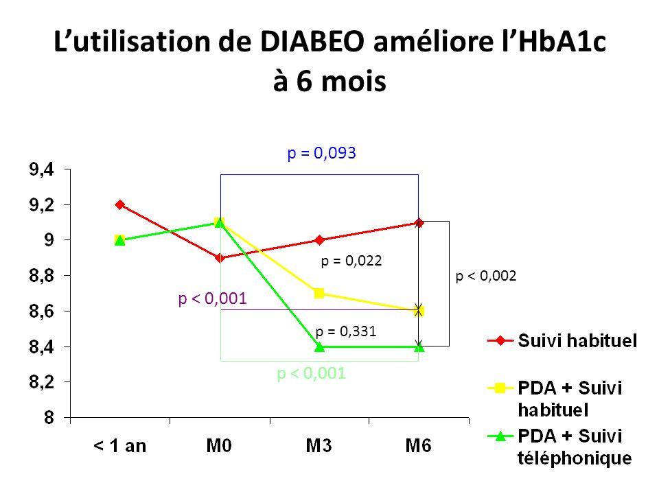 Lutilisation de DIABEO améliore lHbA1c à 6 mois p < 0,002 p = 0,022 p = 0,331 p = 0,093 p < 0,001