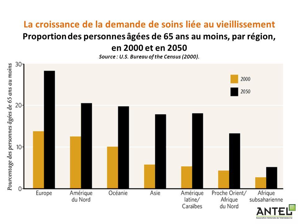 La croissance de la demande de soins liée au vieillissement Proportion des personnes âgées de 65 ans au moins, par région, en 2000 et en 2050 Source :