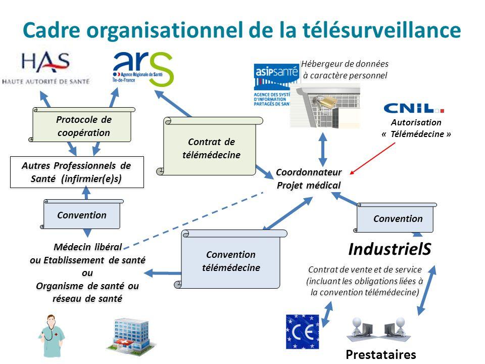 Cadre organisationnel de la télésurveillance Contrat de télémédecine Coordonnateur Projet médical Coordonnateur Projet médical Autorisation « Téléméde