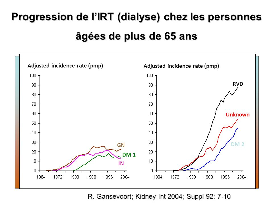 R. Gansevoort; Kidney Int 2004; Suppl 92: 7-10 Progression de lIRT (dialyse) chez les personnes âgées de plus de 65 ans Adjusted incidence rate (pmp)
