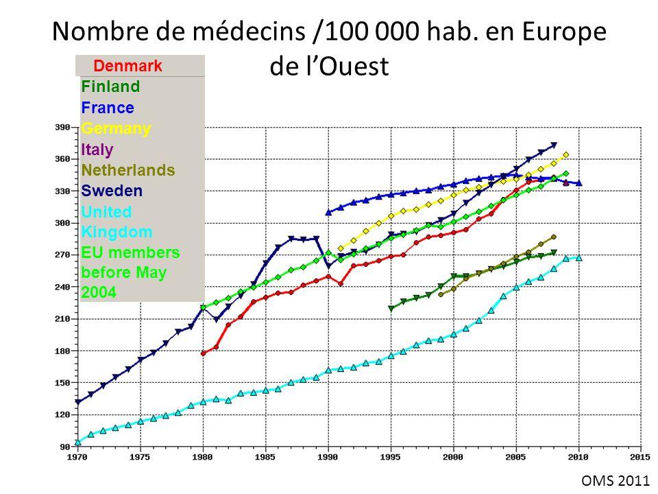 Nombre de médecins /100 000 hab. en Europe de lOuest Finland France Germany Italy Netherlands Sweden United Kingdom EU members before May 2004 Denmark