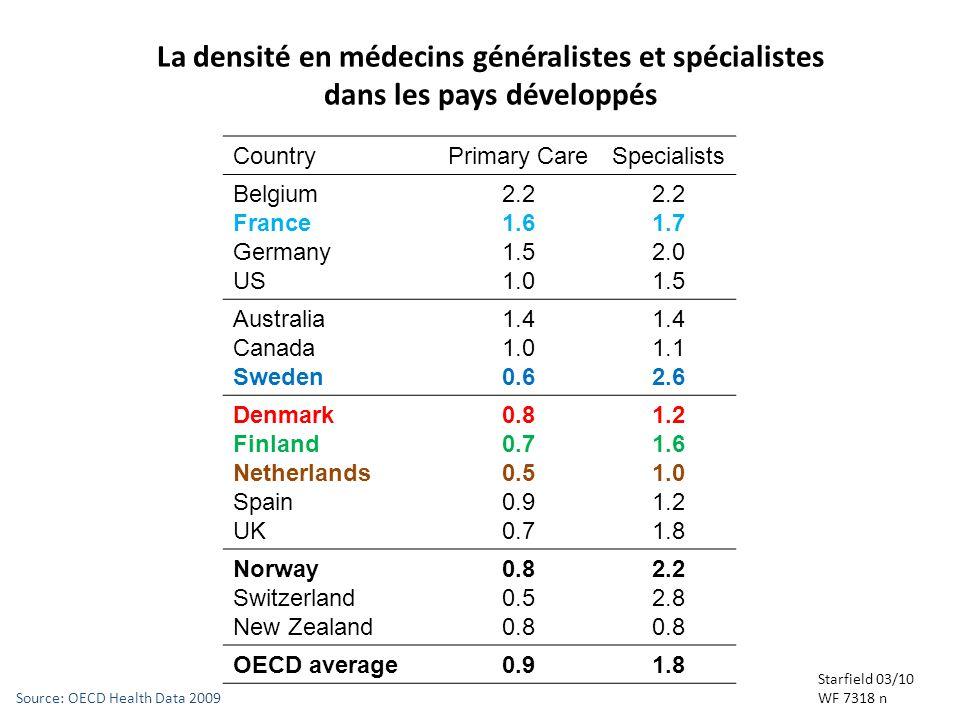 La densité en médecins généralistes et spécialistes dans les pays développés Starfield 03/10 WF 7318 n CountryPrimary CareSpecialists Belgium France G