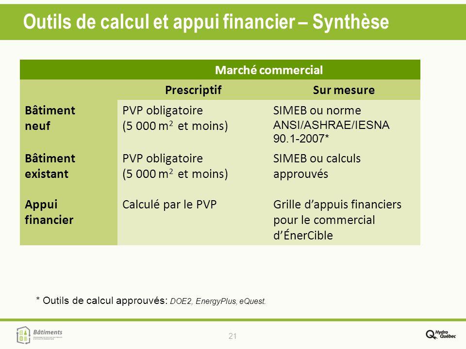 21 Outils de calcul et appui financier – Synthèse * Outils de calcul approuvés: DOE2, EnergyPlus, eQuest. Marché commercial PrescriptifSur mesure Bâti