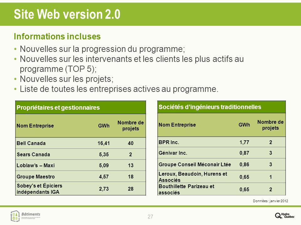 27 Site Web version 2.0 Informations incluses Nouvelles sur la progression du programme; Nouvelles sur les intervenants et les clients les plus actifs