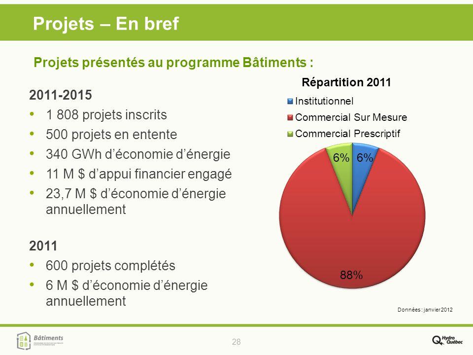 28 Projets – En bref 2011-2015 1 808 projets inscrits 500 projets en entente 340 GWh déconomie dénergie 11 M $ dappui financier engagé 23,7 M $ décono