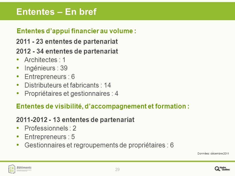 29 Ententes – En bref 2011 - 23 ententes de partenariat 2012 - 34 ententes de partenariat Architectes : 1 Ingénieurs : 39 Entrepreneurs : 6 Distribute