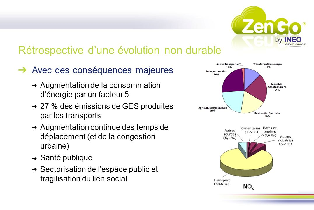 Rétrospective dune évolution non durable Avec des conséquences majeures Augmentation de la consommation dénergie par un facteur 5 27 % des émissions d