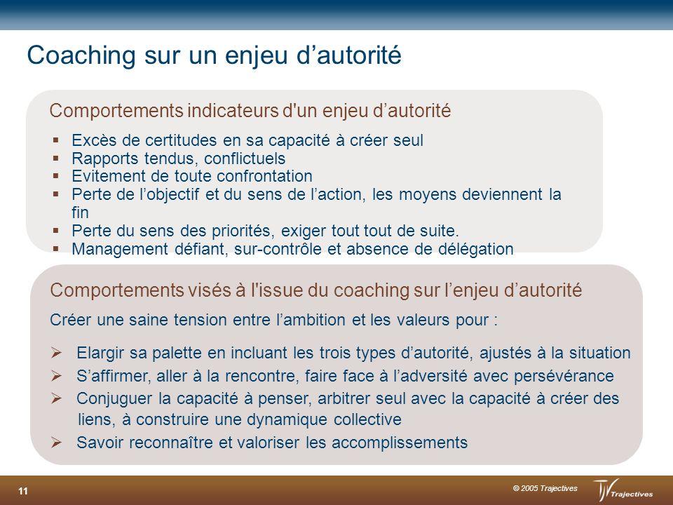 © 2005 Trajectives 11 Coaching sur un enjeu dautorité Comportements indicateurs d'un enjeu dautorité Excès de certitudes en sa capacité à créer seul R