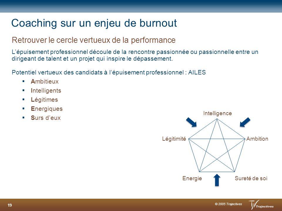 © 2005 Trajectives 19 Coaching sur un enjeu de burnout Retrouver le cercle vertueux de la performance Lépuisement professionnel découle de la rencontr