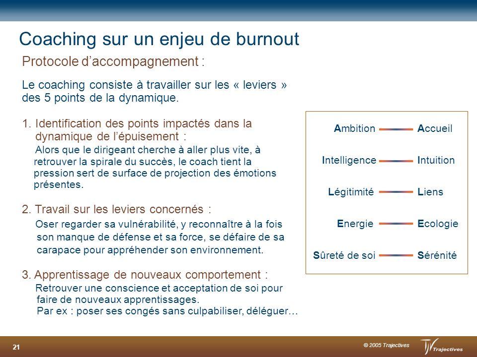 © 2005 Trajectives 21 Coaching sur un enjeu de burnout Protocole daccompagnement : Le coaching consiste à travailler sur les « leviers » des 5 points