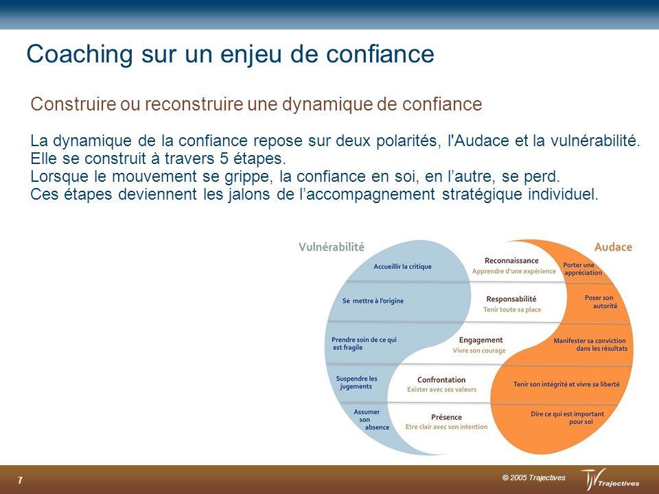 © 2005 Trajectives 7 Coaching sur un enjeu de confiance Construire ou reconstruire une dynamique de confiance La dynamique de la confiance repose sur