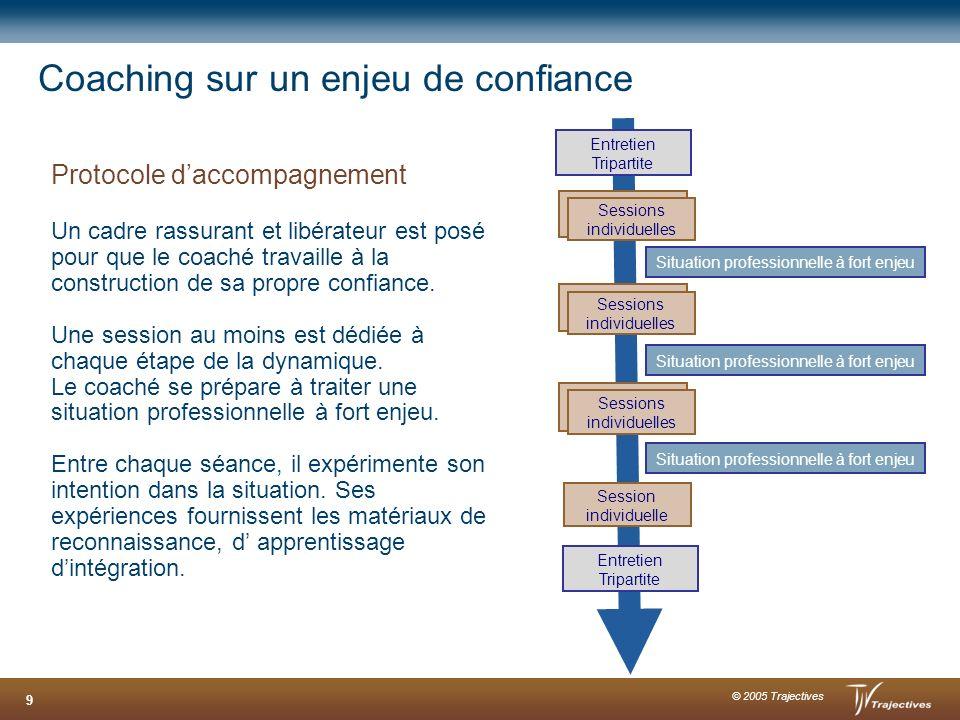 © 2005 Trajectives 9 Coaching sur un enjeu de confiance Protocole daccompagnement Un cadre rassurant et libérateur est posé pour que le coaché travail
