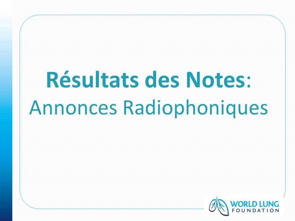 Résultats des Notes: Annonces Radiophoniques