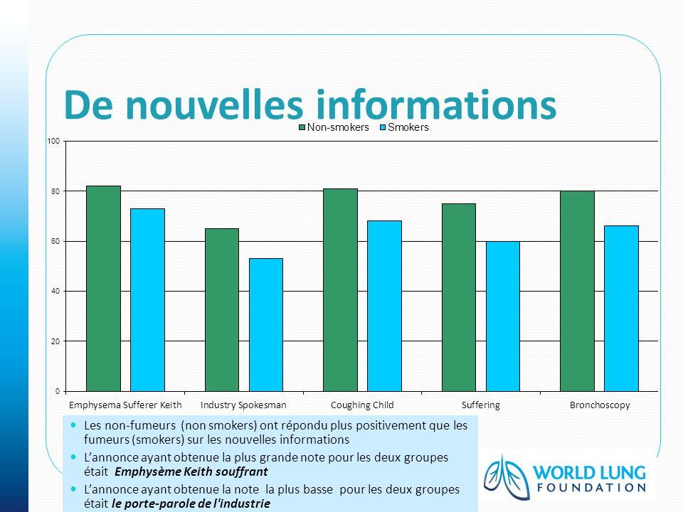 Les non-fumeurs (non smokers) ont répondu plus positivement que les fumeurs (smokers) sur les nouvelles informations Lannonce ayant obtenue la plus gr