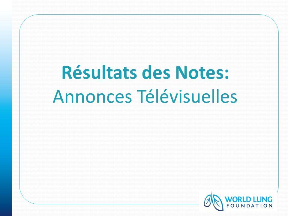 Résultats des Notes: Annonces Télévisuelles