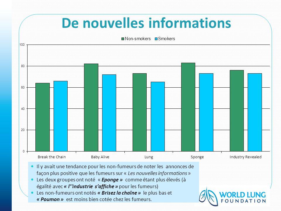 Il y avait une tendance pour les non-fumeurs de noter les annonces de façon plus positive que les fumeurs sur « Les nouvelles informations » Les deux