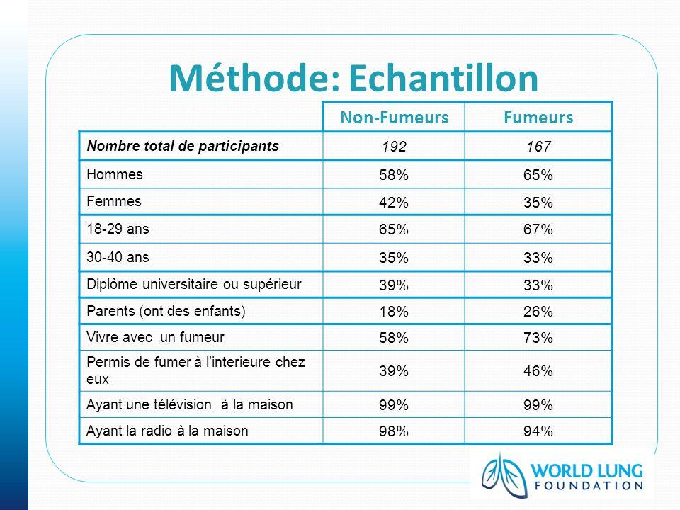Méthode: Echantillon Non-FumeursFumeurs Nombre total de participants 192167 Hommes 58%65% Femmes 42%35% 18-29 ans 65%67% 30-40 ans 35%33% Diplôme univ