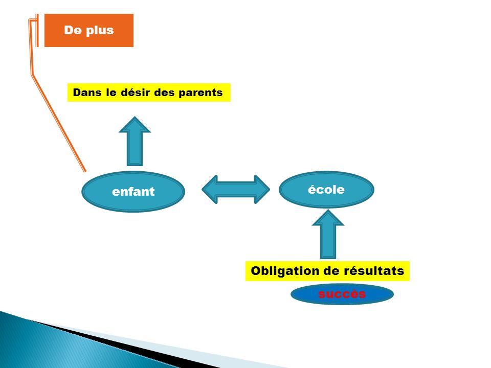 enfant école Dans le désir des parents Obligation de résultats succès De plus