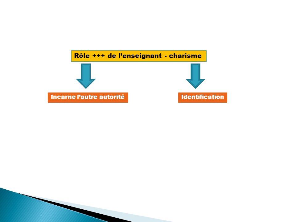Rôle +++ de lenseignant - charisme Incarne lautre autoritéIdentification