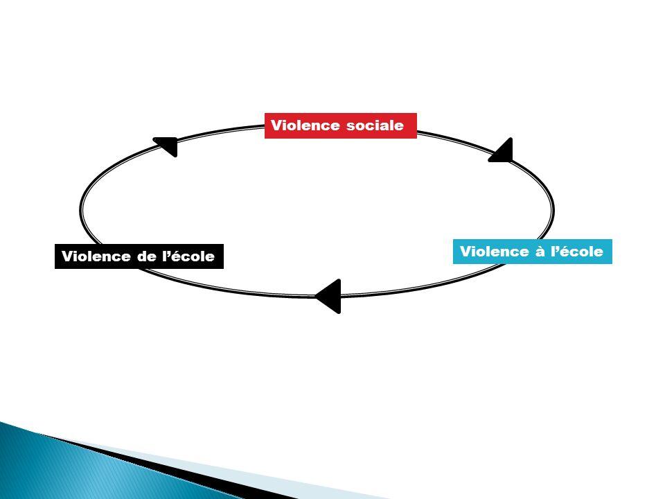 Violence de lécole Violence à lécole Violence sociale