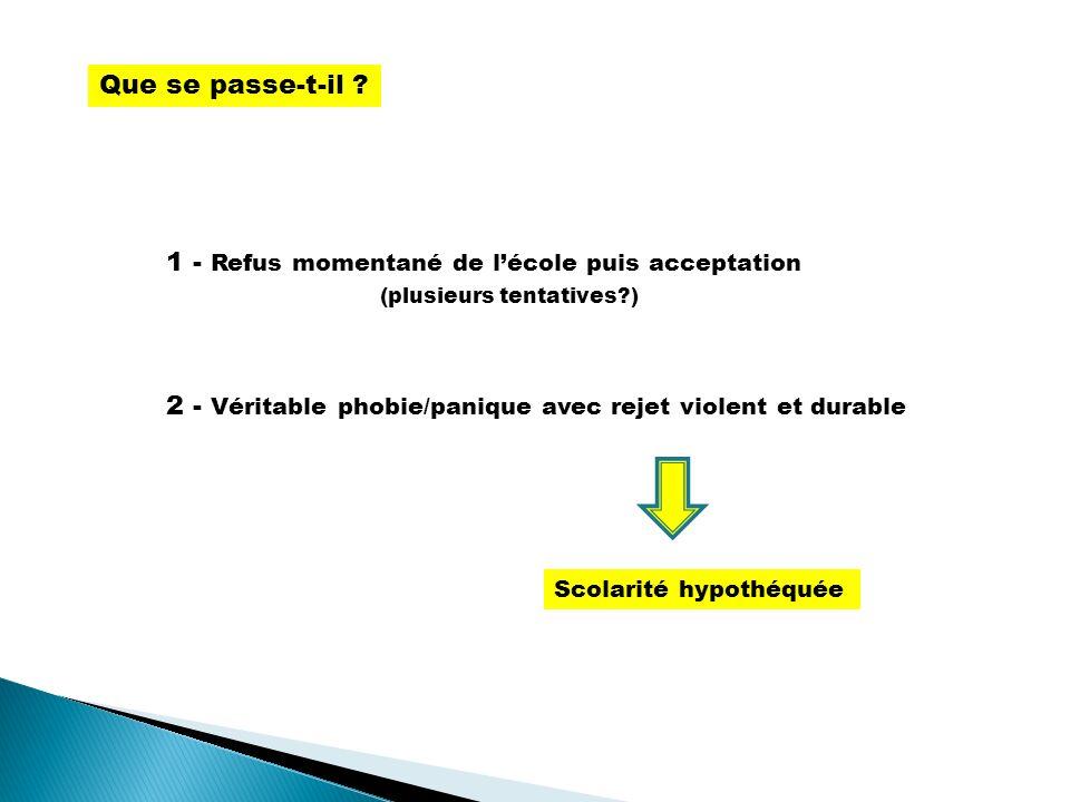 1 - Refus momentané de lécole puis acceptation (plusieurs tentatives?) 2 - Véritable phobie/panique avec rejet violent et durable Que se passe-t-il ?