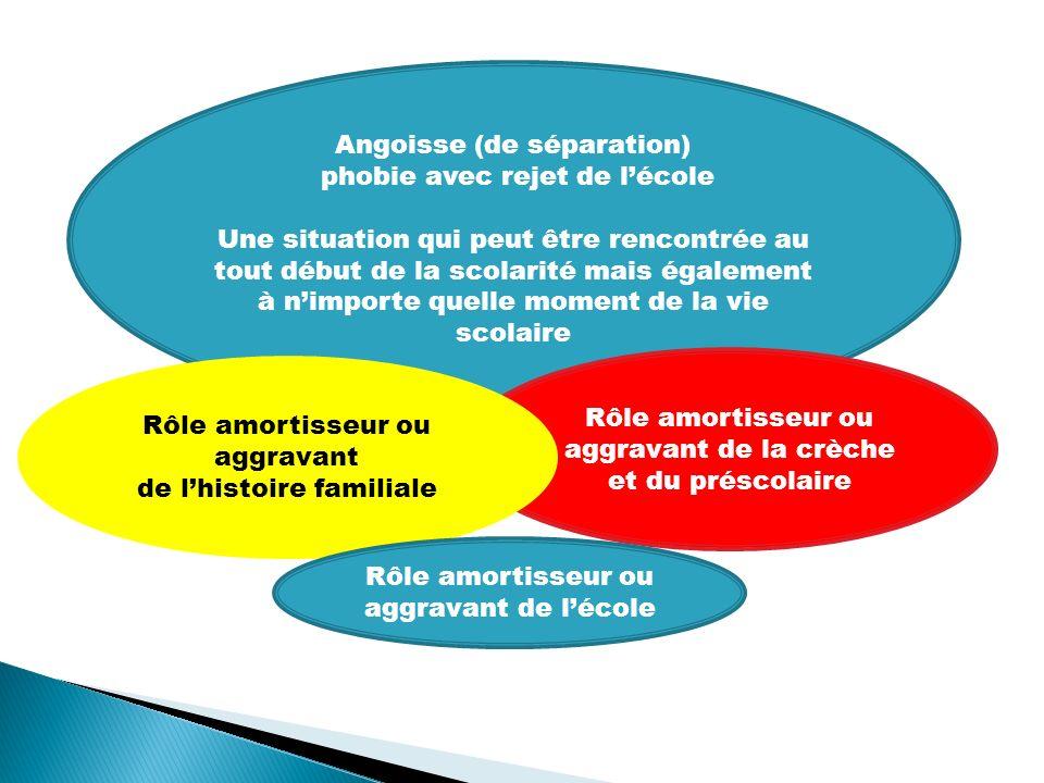 Famille Ecole Situation/ événement traumatisant Effort dadaptation climat familial Rôle du climat à lécole .