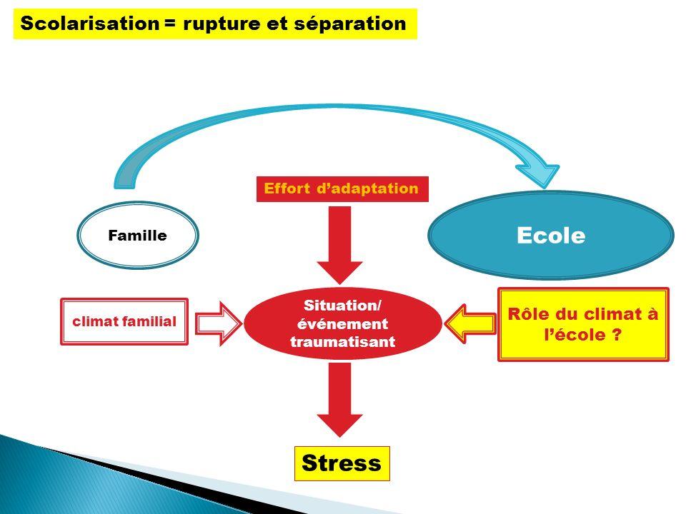 Famille Ecole Situation/ événement traumatisant Effort dadaptation climat familial Rôle du climat à lécole ? Stress Scolarisation = rupture et séparat