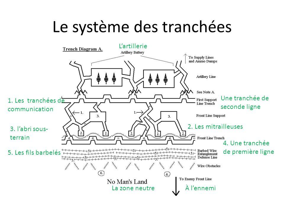 Le système des tranchées La zone neutreÀ lennemi 5. Les fils barbelés 4. Une tranchée de première ligne Une tranchée de seconde ligne 1. Les tranchées
