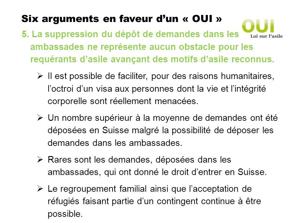 Six arguments en faveur dun « OUI » 5. La suppression du dépôt de demandes dans les ambassades ne représente aucun obstacle pour les requérants dasile