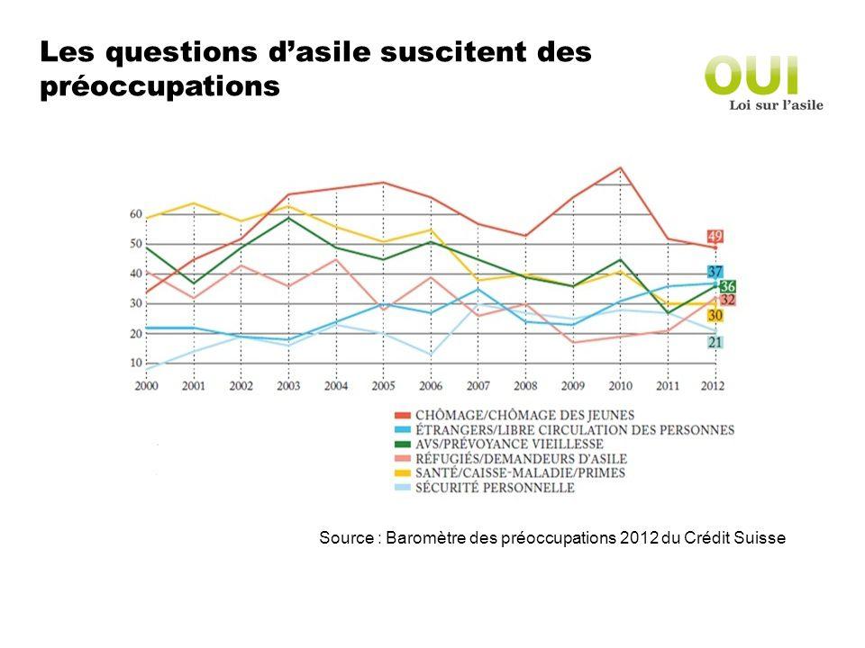 Les questions dasile suscitent des préoccupations Source : Baromètre des préoccupations 2012 du Crédit Suisse