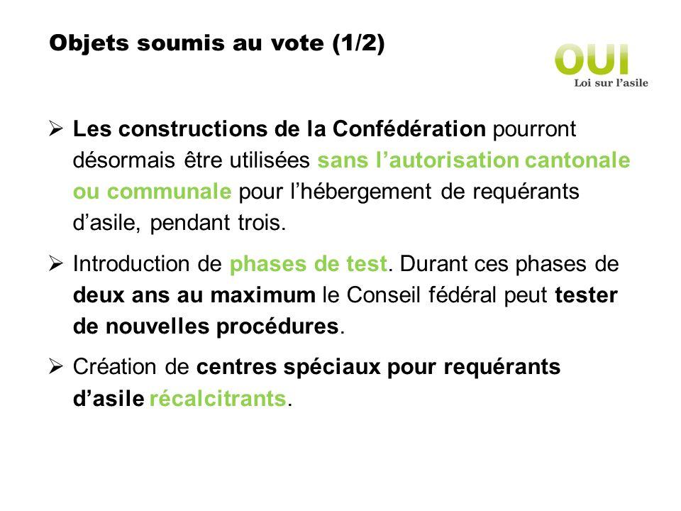 Objets soumis au vote (1/2) Les constructions de la Confédération pourront désormais être utilisées sans lautorisation cantonale ou communale pour lhébergement de requérants dasile, pendant trois.