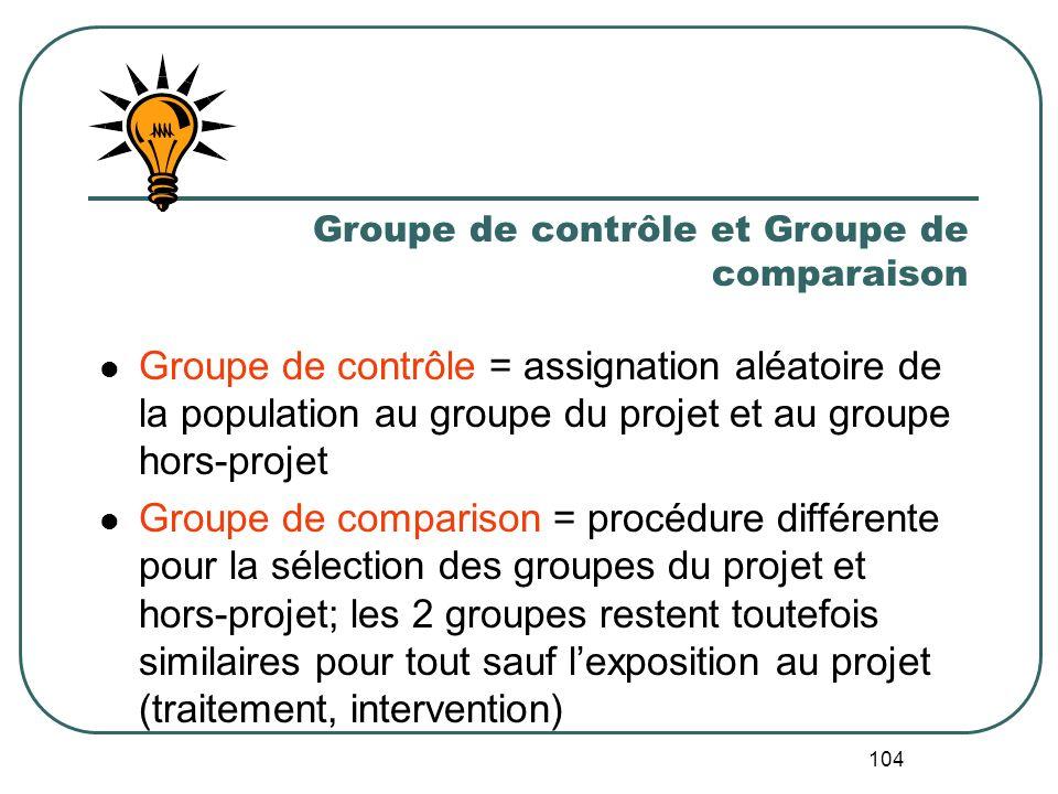 Comparer le projet avec deux groupes de comparaison possibles 20042009 250 500 750 Le groupe du projet. 50% augmentation Scenario 2. 50% croissance da