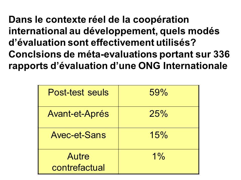 128 Utilisée limitée des modéles rigoureuses dévaluation En SituationRéelle (au moins dans les programmes de développement international) nous estimon