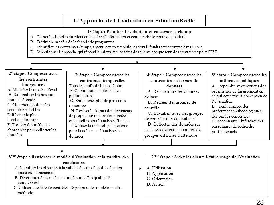 27 Les étapes de lApproche de lEvaluation en SituationRéelle Étape 1 : Planifier lévaluation et en cerner le champ Étape 2 : Composer avec les contrai