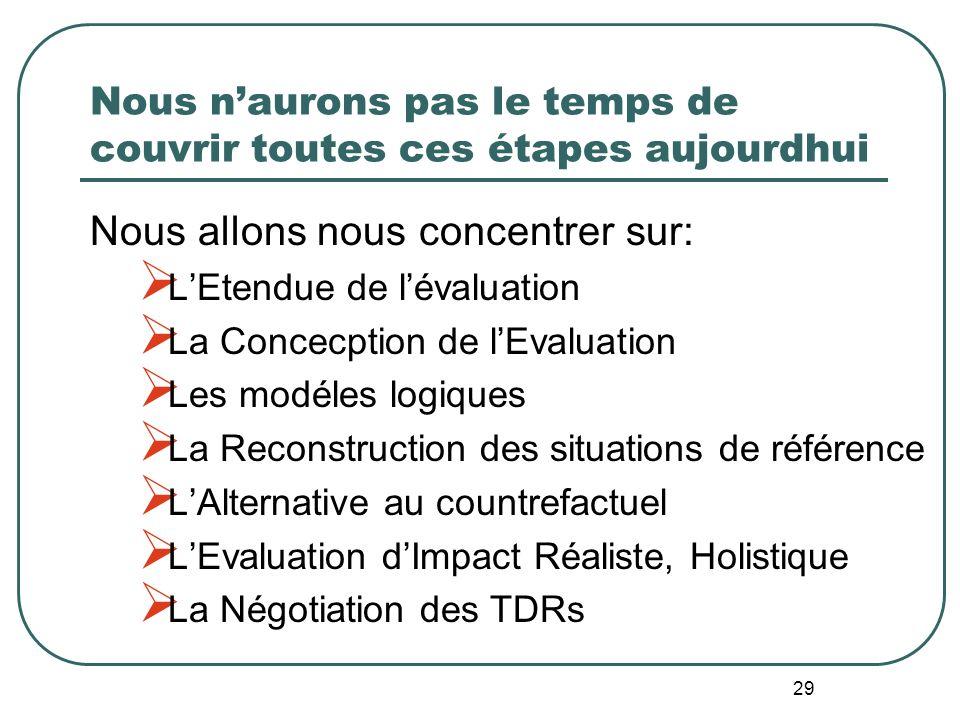 LApproche de lÉvaluation en SituationRéelle 1 e étape : Planifier lévaluation et en cerner le champ A. Cerner les besoins du client en matière dinform