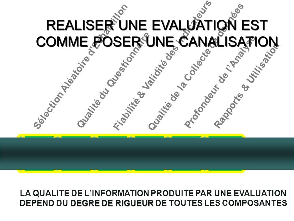Différent niveaux de rigueur dépend de la source de preuve; du niveau de confiance; de lutilisation de linformation Niveau 0: les impressions du décid